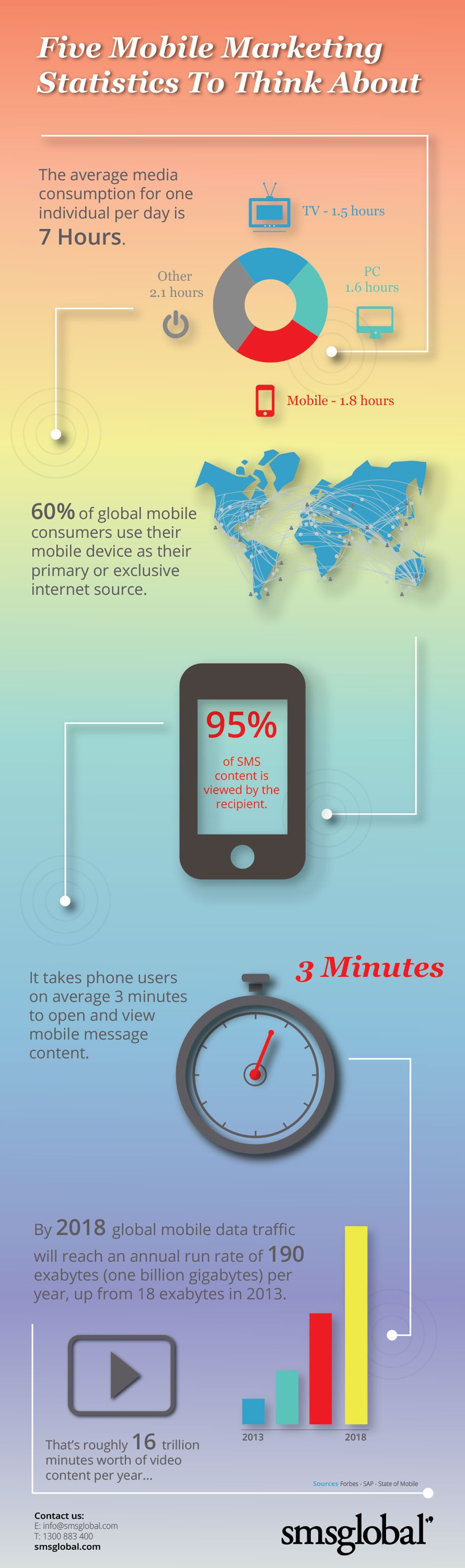 Infographic: Five Mobile Marketing Statistics To Think About