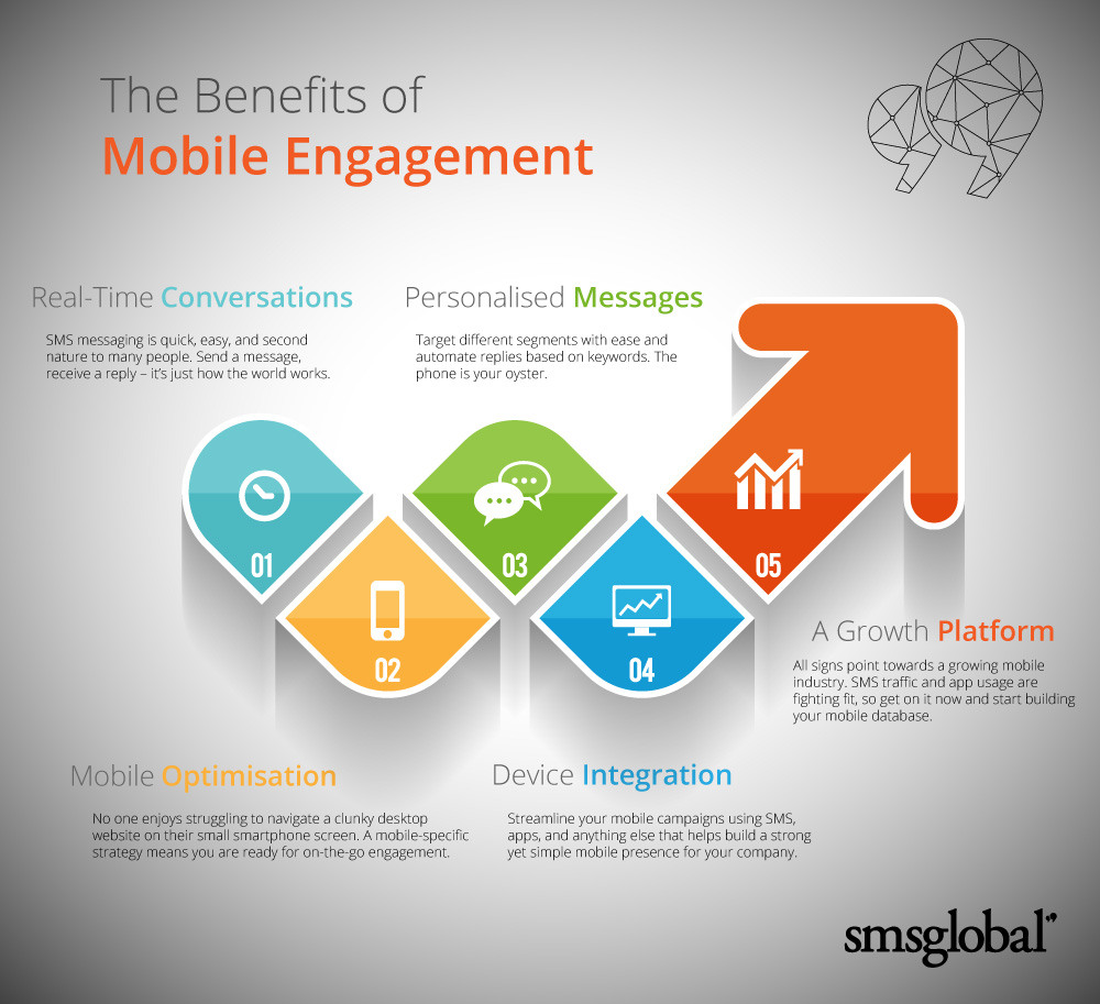 Benefits of Mobile Engagement Infographic
