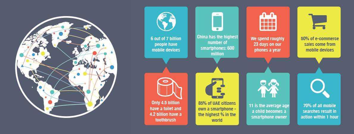 Mobile Strategy Statistics