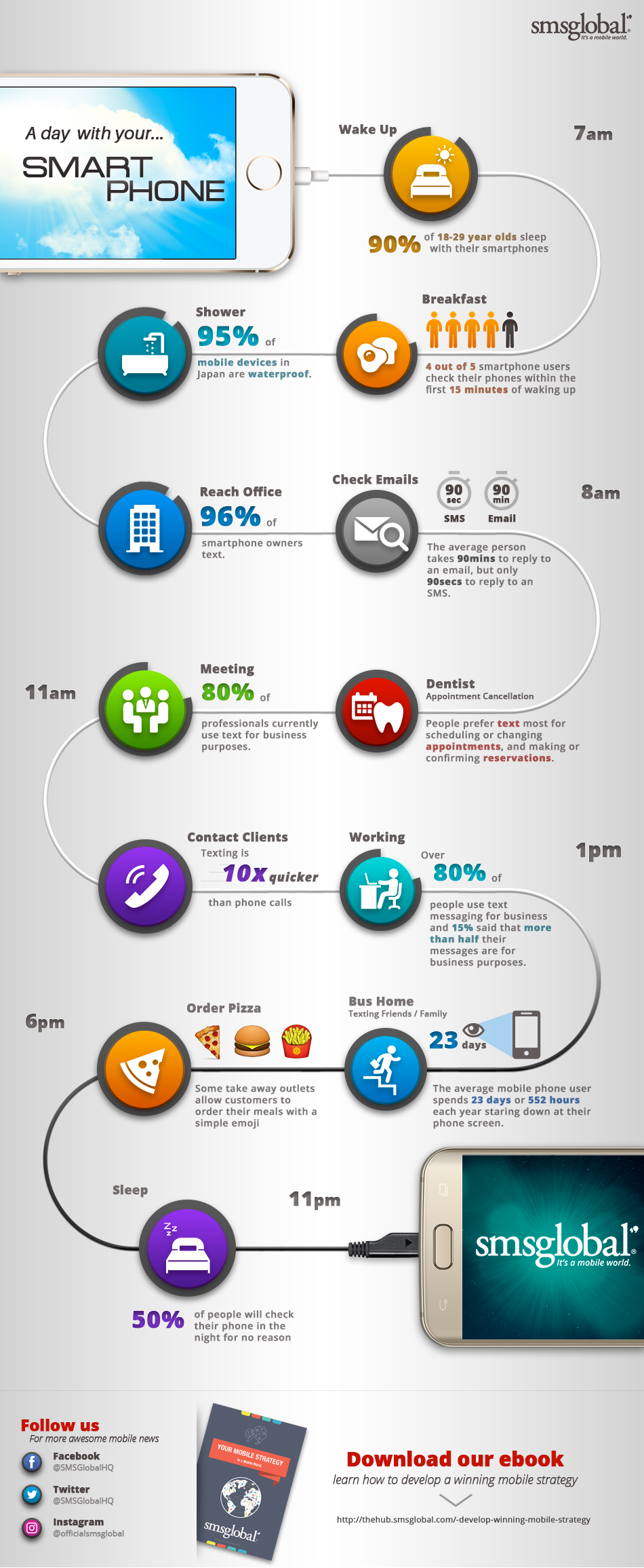 Infographic: Daily Mobile Usage Statistics