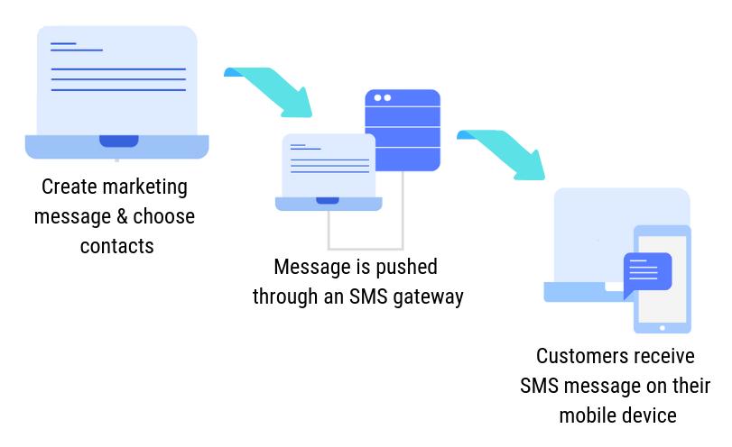 SMS Marketing Workflow