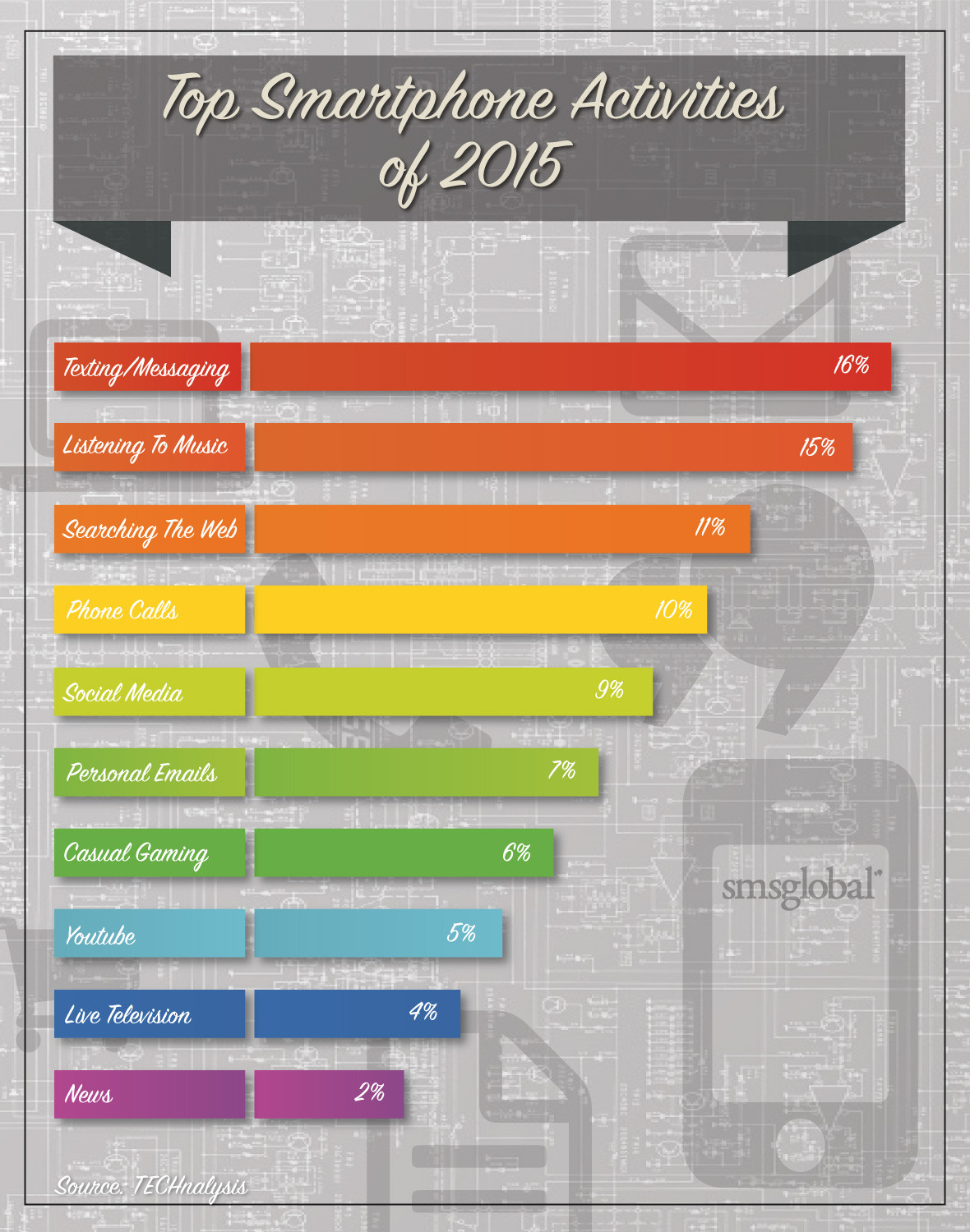 Smartphone Activities 2015 Infographic