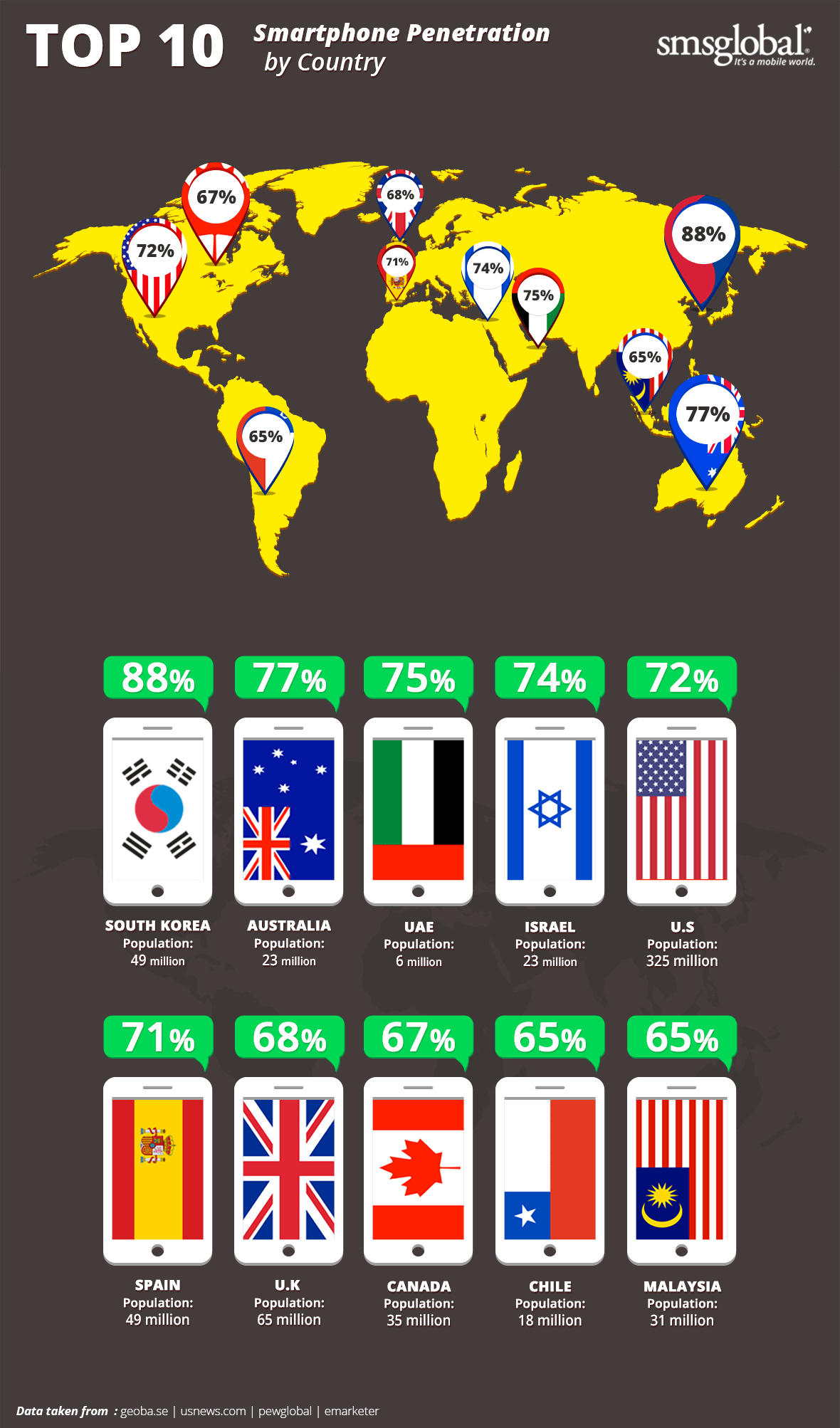Infographic: Smartphone Penetration By Country - Top 10