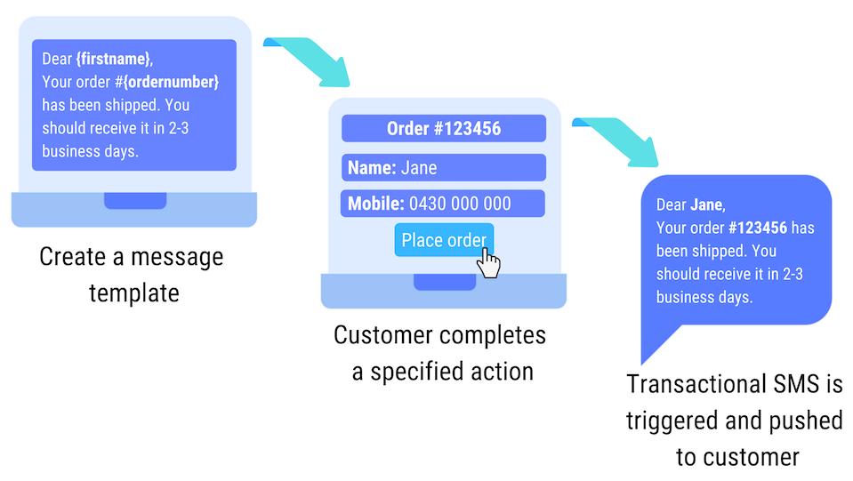 Transactional SMS workflow