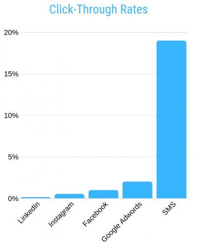 Digital Marketing Click Through Rates